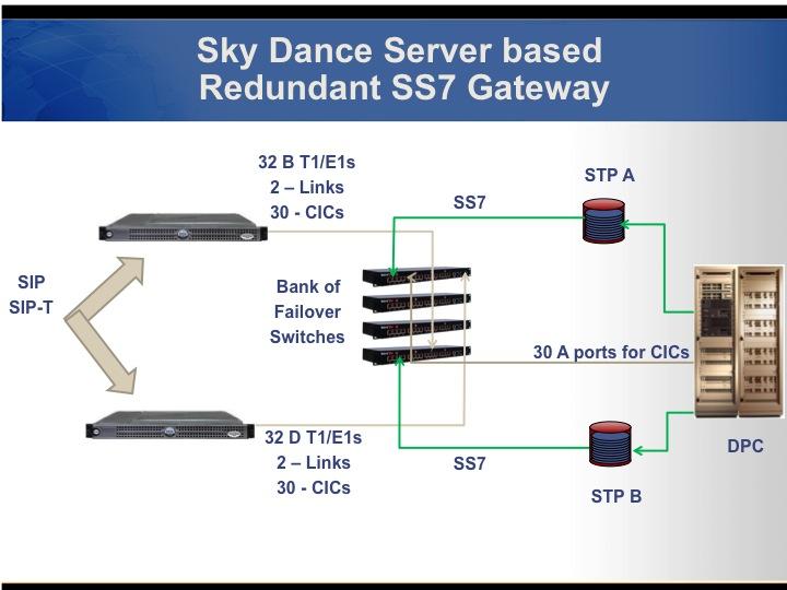 Sky SS7 Gateways – Sky Networks